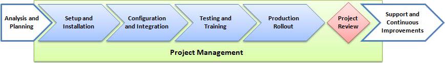 ImplementationMethodology